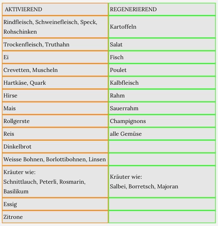 Satt & Selig - BoE Nahrungsmittel
