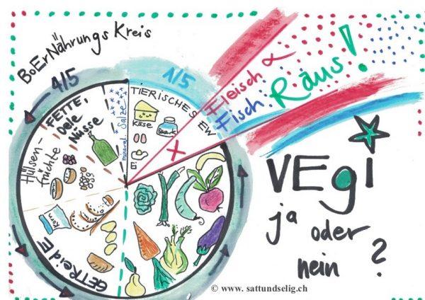 Vegetarische Bedarfsorientierte Ernährung
